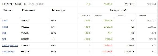 Как увеличить прибыль от Яндекс.Директ в 1,6 раза за месяц